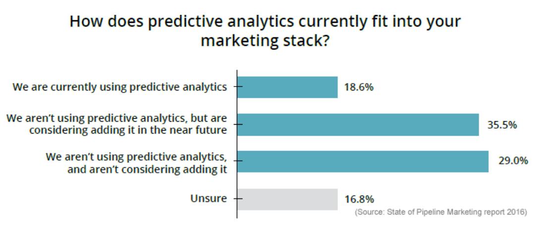 3 predictive analytics benefits
