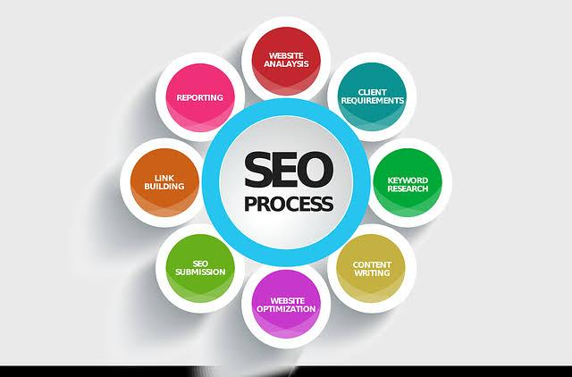 """Image result for seo friendly"""""""