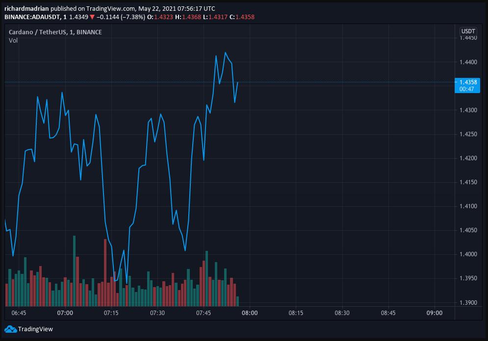 Cardano Price Prediction: Cardano(ADA) Sets itself up for upward reversal despite altcoin market crash 2