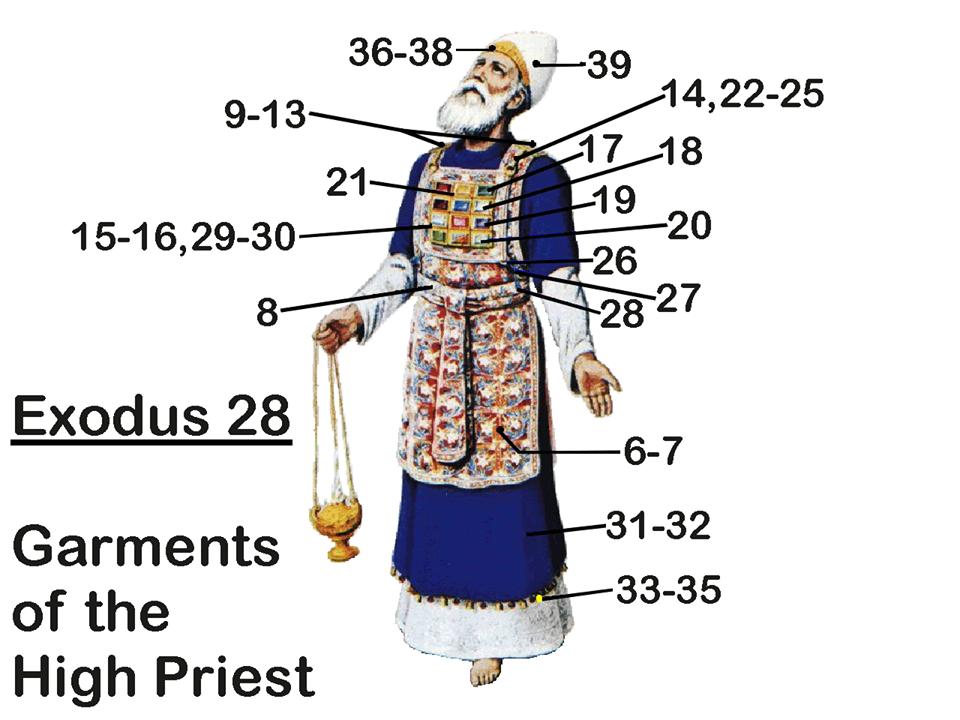 MITRE O HOLY GARMENTS NG MGA KAPARIAN BIBLICAL OR NOT ??