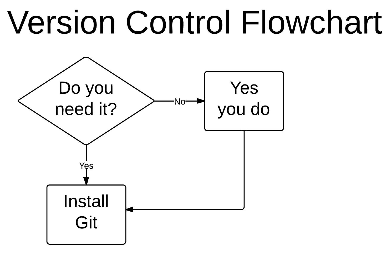 when to install git flowchart