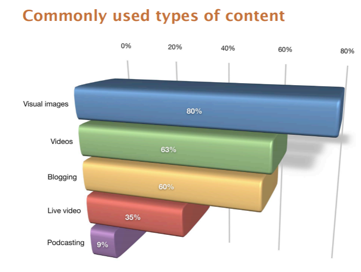 "A bar chart entitled: ""Commonly used types of content""Showing that visual images are the most used with 80% of the share.Followed by Videos with 63%Then, Blogging at 60%, Live video at 35% and Podcasting at 9%."