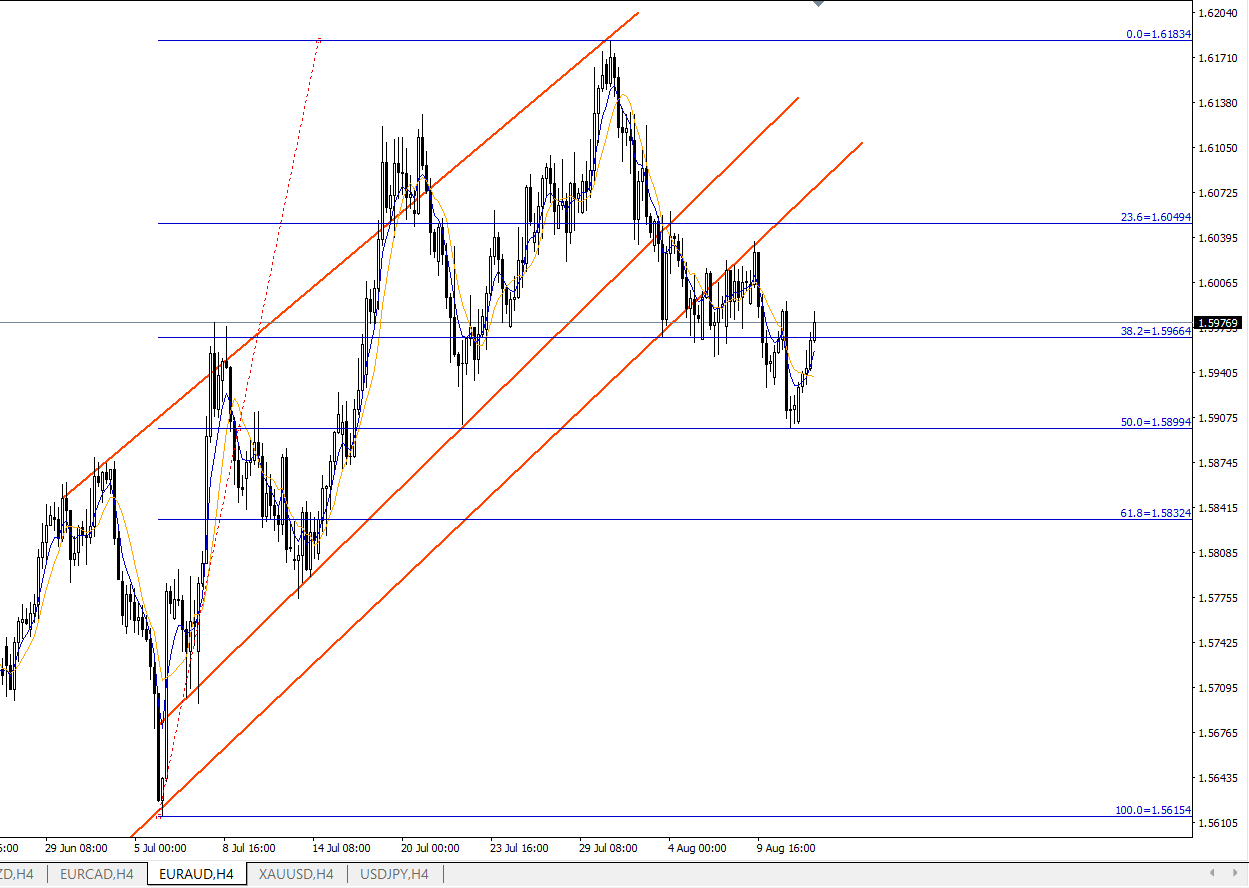 chart that shows the high and low points of Fibonacci Retracement