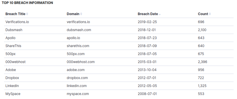 The Nepali Email Dump and Its Implications - Writeups from ThreatNix
