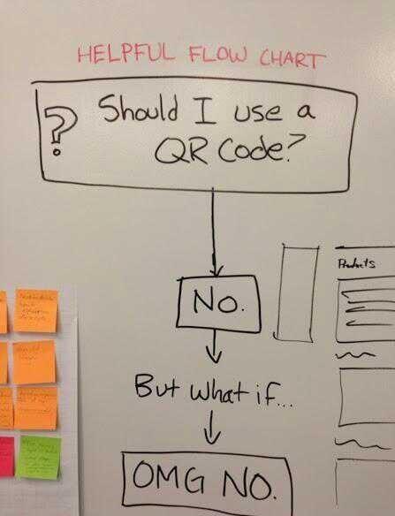 Should I use a QR code