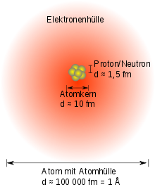 Atombau https://upload.wikimedia.org/wikipedia/commons/thumb/1/1b/Atom-schematic_de.svg/220px-Atom-schematic_de.svg.png