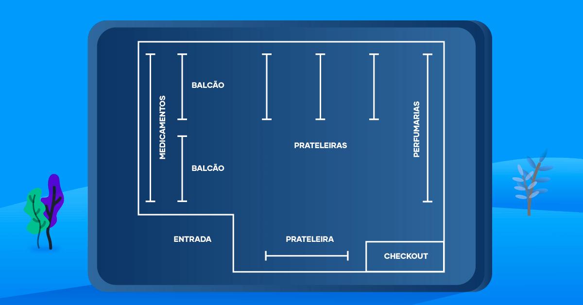 A imagem mostra um modelo de layout para farmácia e serve para sinalizar como organizar uma farmácia.