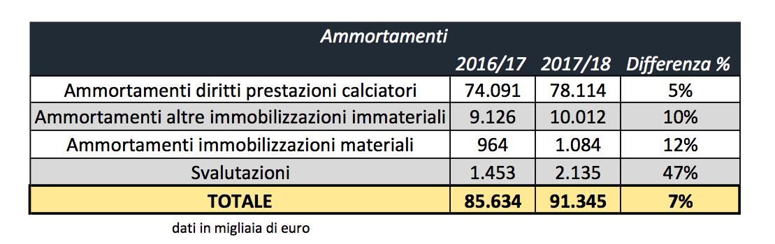 Ammortamenti Inter: 2016/17 - 2017-18