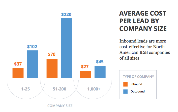 Hubspot 2014 inbound marketing report