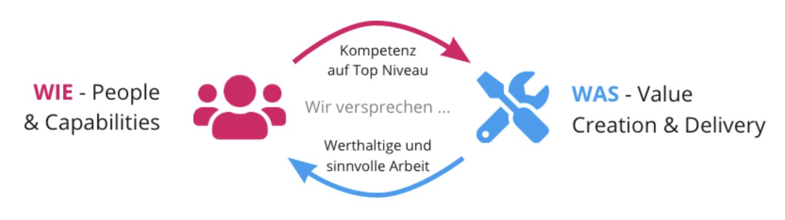 Die beiden Führungslinien der Helix Organisation