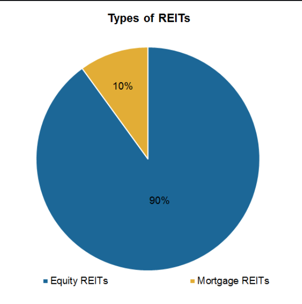 example hybrid REIT portfolio allocation between equity and morgage REIT property