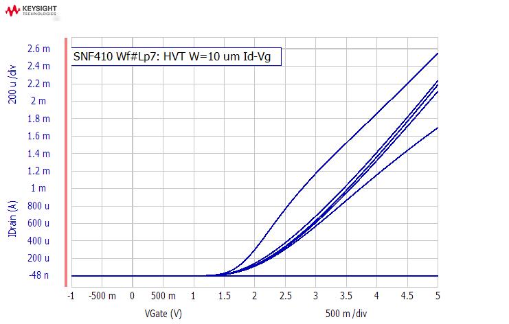 C:\Users\Lisa Rahman\Stanford Nano Fab\REPORT\WfLP7_MEASURED_DATA\HVT3T w10 idvgM.bmp