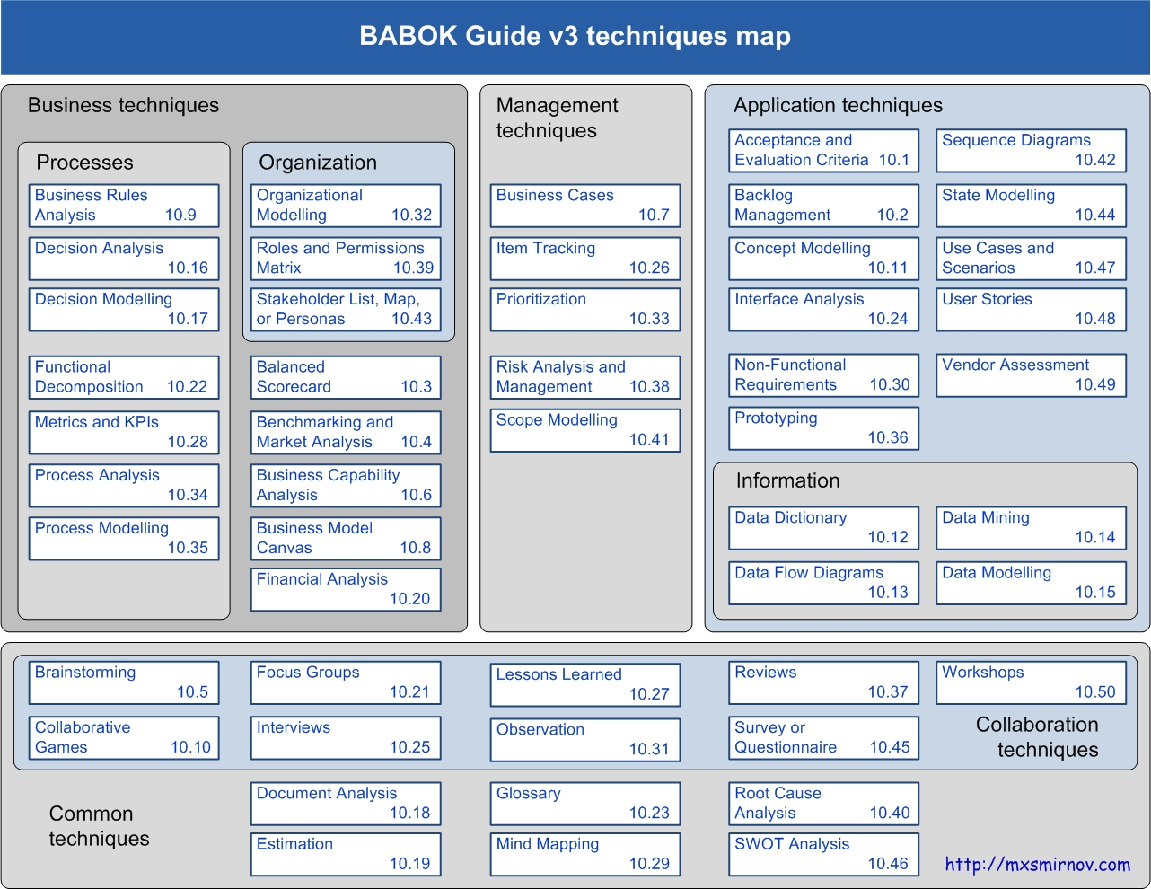 babok3-techniques-map.jpg