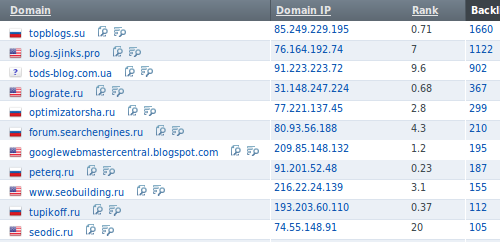 Часто ссылающиеся на сайт домены - Отчет Ahrefs