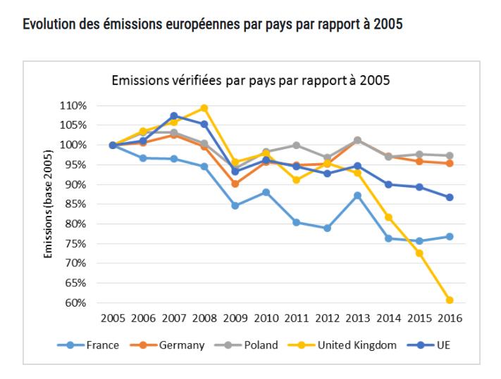 Courbe d'évolution des émissions européennes par pays depuis 2005