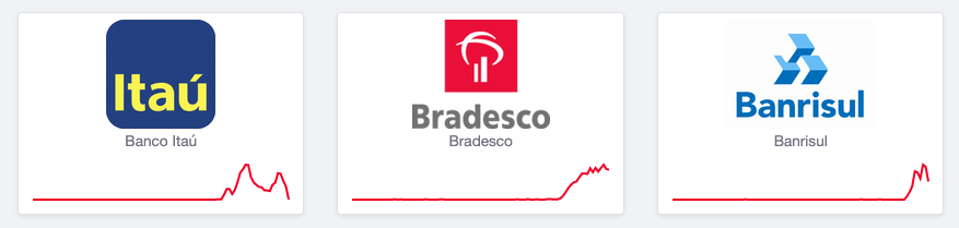 Itaú, Bradesco e Banrisul apresentando instabilidade