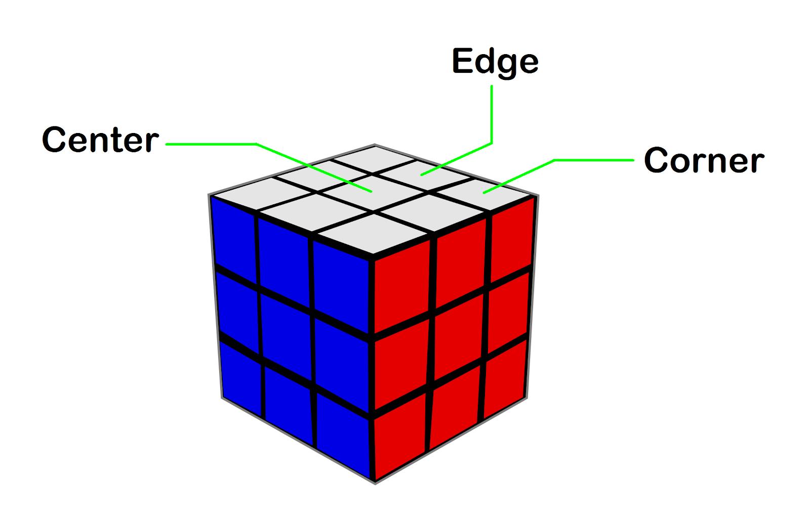 bagian-bagian rubik 3x3