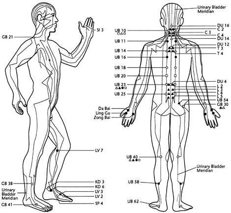 Akupunktura země-00.jpg