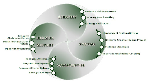 Sustainability Swirl