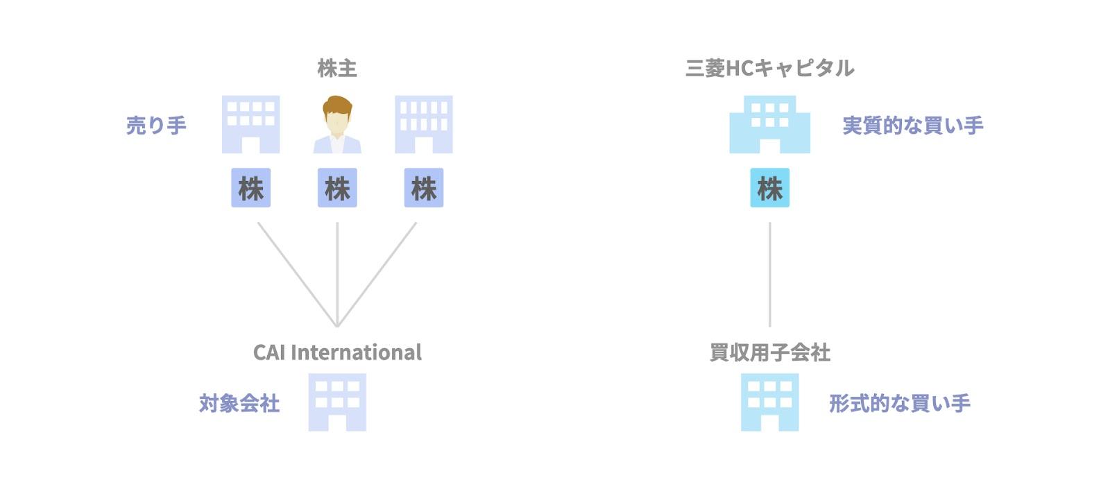 逆三角合併の事例① 三菱HCキャピタルによるCAI Internationalの買収の関係者