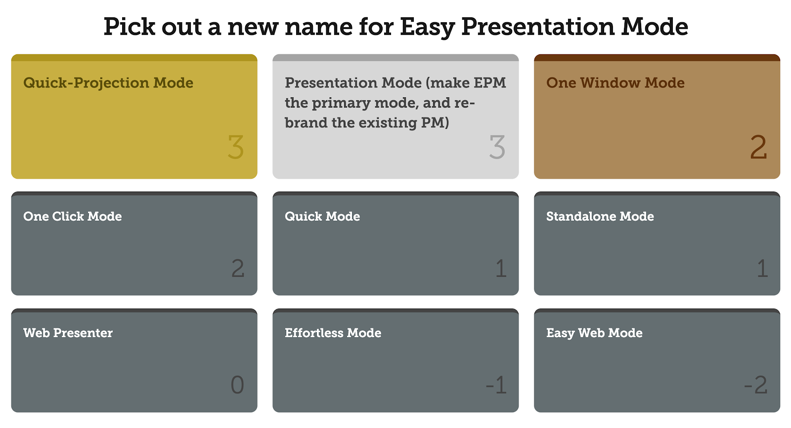 Conferences i/o Brainstorming Poll Format