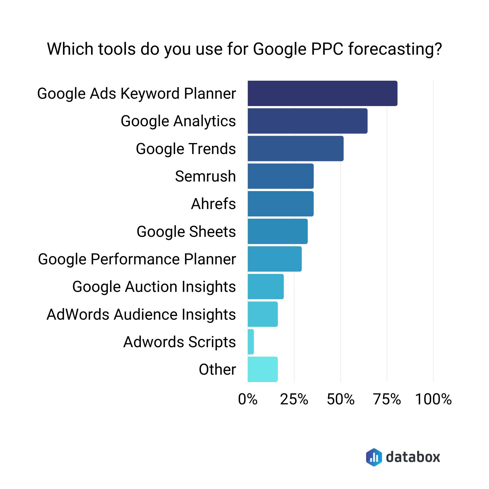 Google PPC forecasting tools