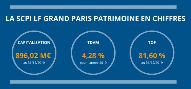 La SCPI LF Grand Paris Patrimoine en Chiffres