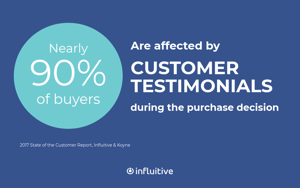 Nearly 90% of buyers are affected by customer testimonials during the purchase decision (2017 State of the Customer Report, Influitive & Koyne)