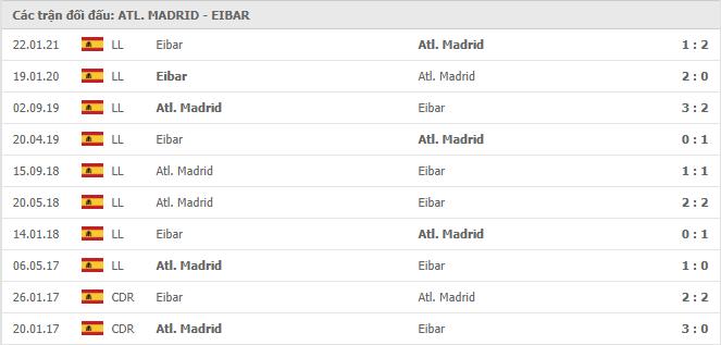 10 cuộc đối đầu gần nhất giữa Atletico Madrid vs Eibar