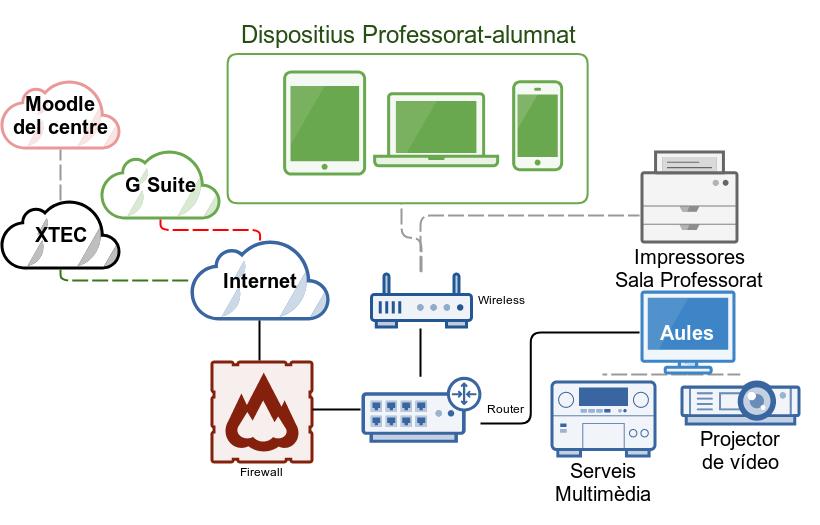 Distribució esquemàtica dels recursos TIC del centre