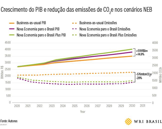 O gráfico mostra o crescimento do PIB comparado às emissões de CO². (Fonte: WRI e outros autores/Reprodução)