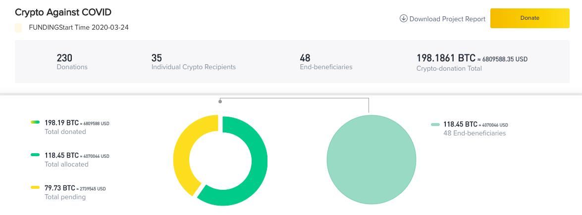 В результате инициативы Crypto Against COVID удалось собрать от криптокомпаний $6.8 млн на борьбу с коронавирусом