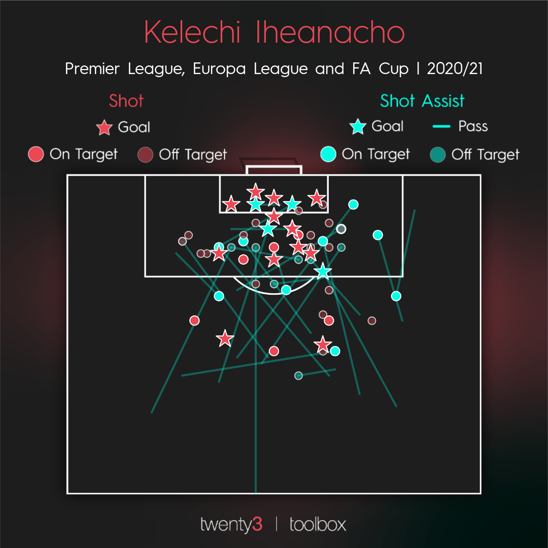 Kelechi Ịheanachọ shot and shot assist map for the 2020/21 season.