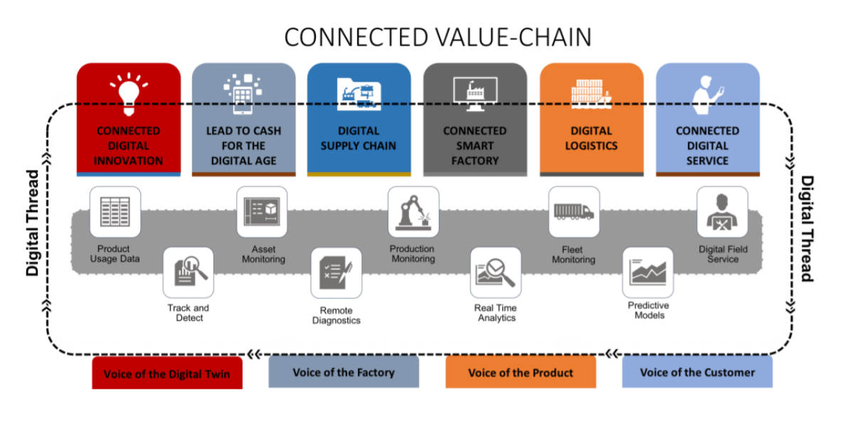 connected value chain