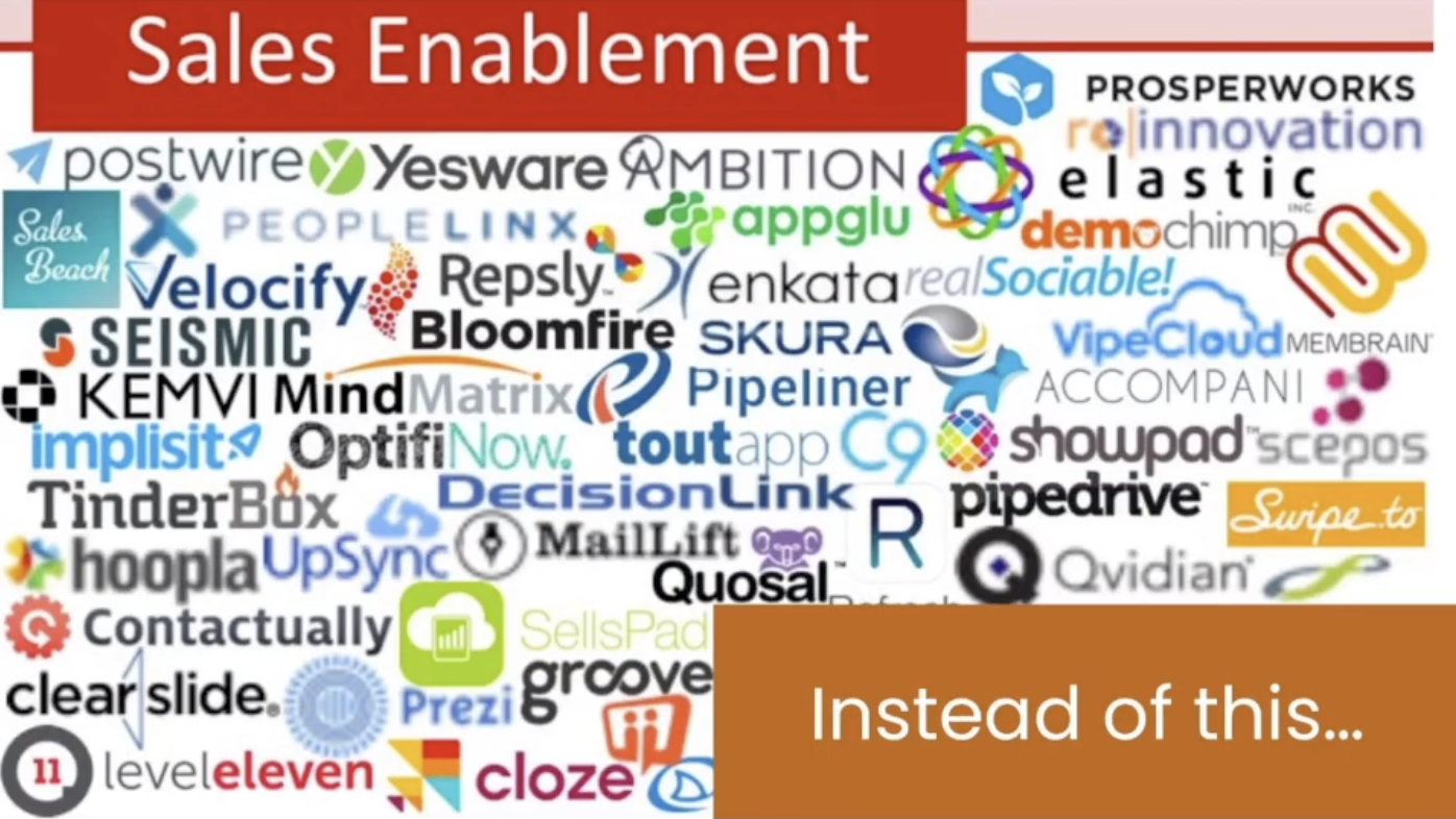 The sales enablement space