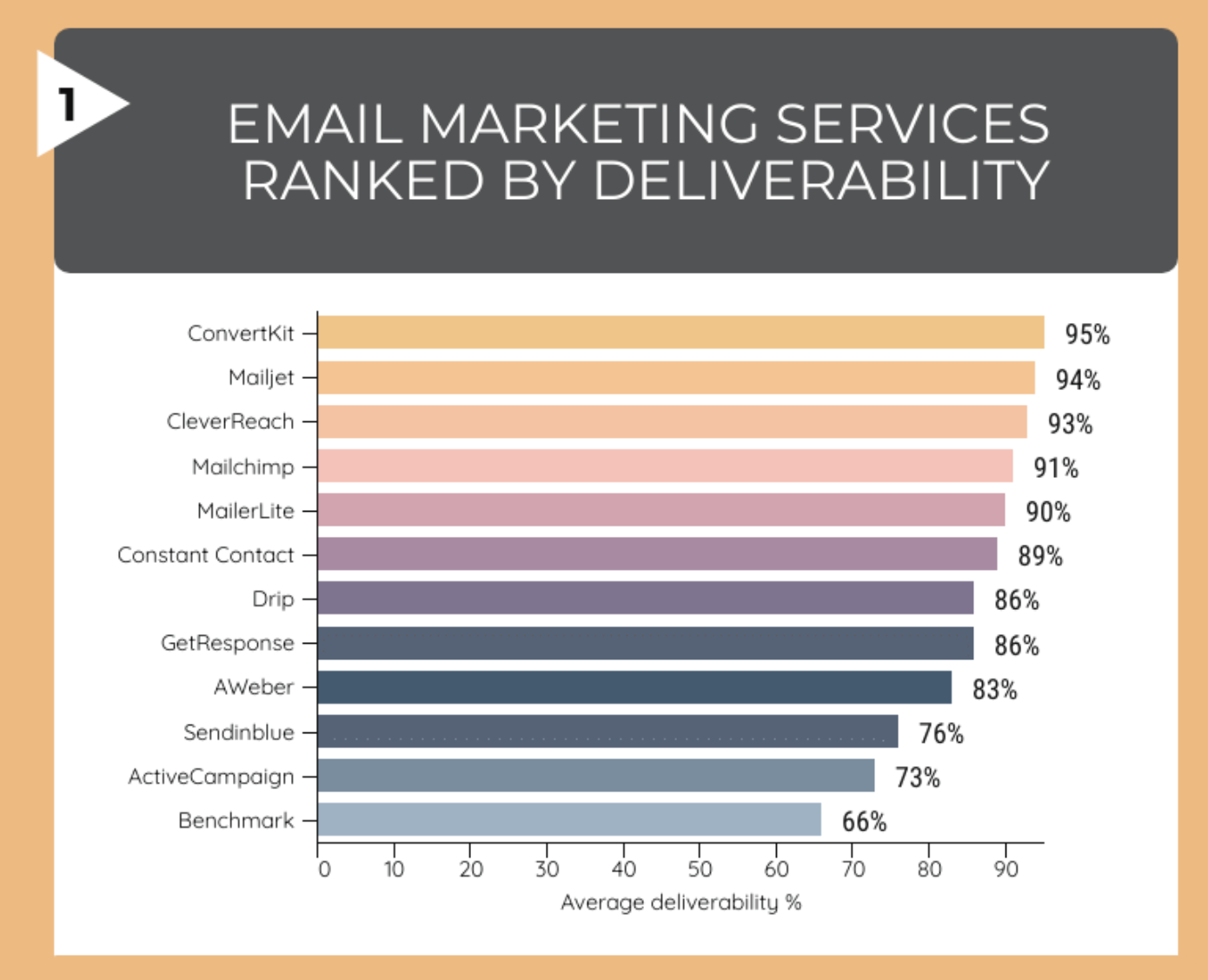 Deliverability study from EmailToolTester