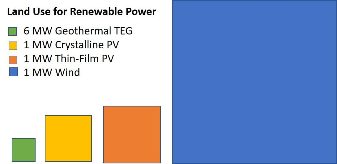 relative land use area for geothermal, solar PV and wind power renewables