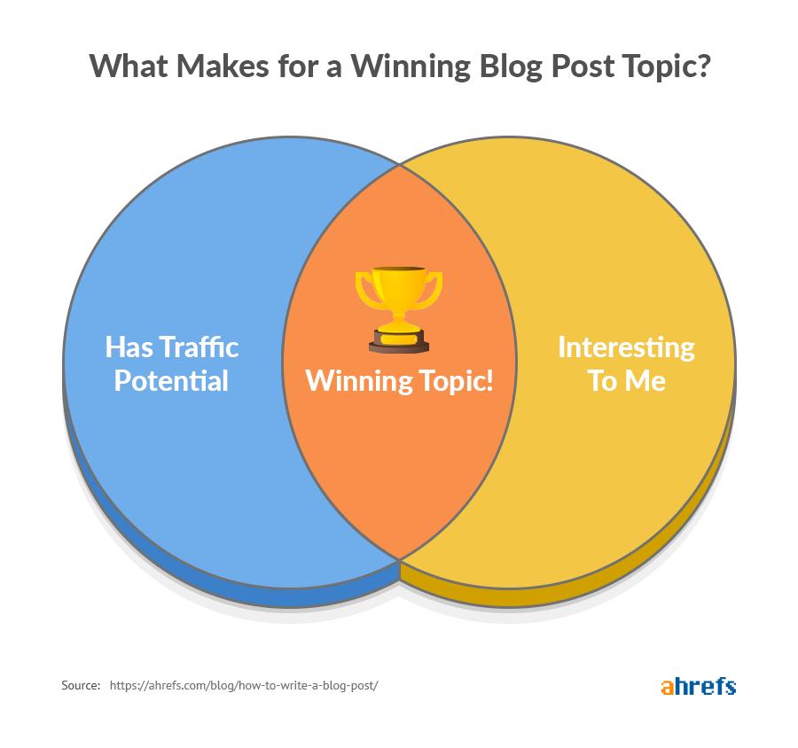 เขียน Blog_สร้าง Contents_เพิ่ม traffic ให้กับเว็บไซต์_เทคนิคเพิ่ม traffic_รับทำ SEO_เทคนิค SEO