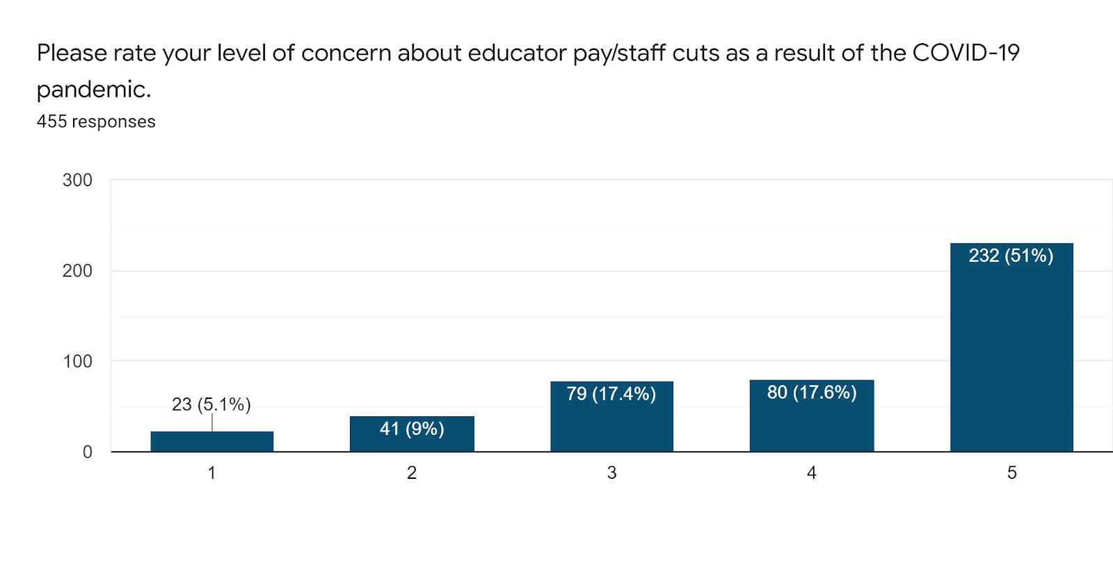 Forms response chart. Question title: Please rate your level of concern about educator pay/staff cuts as a result of the COVID-19 pandemic. . Number of responses: 455 responses.