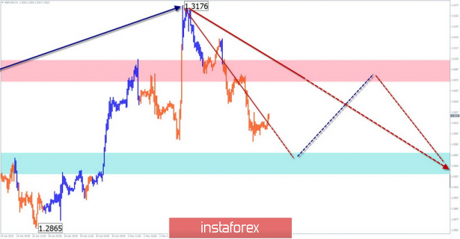 Simplified wave analysis and forecast for GBP/USD on May 9