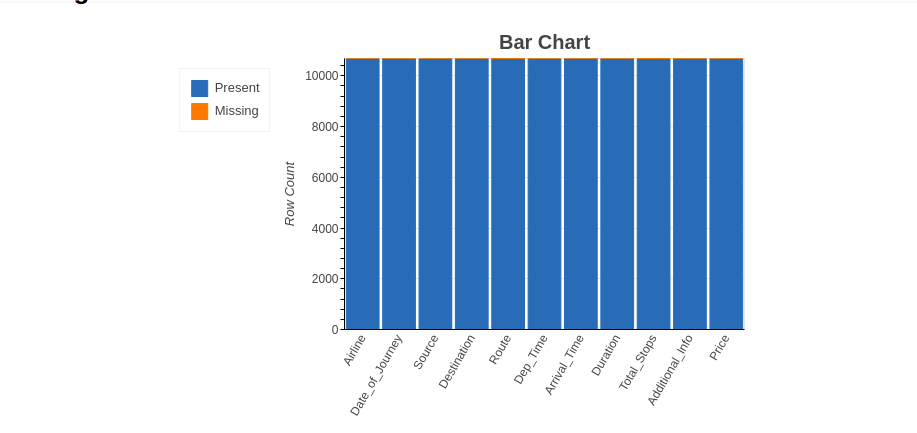 Lazy Prediction bar chart