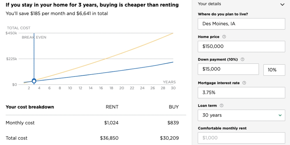 why should you buy a house