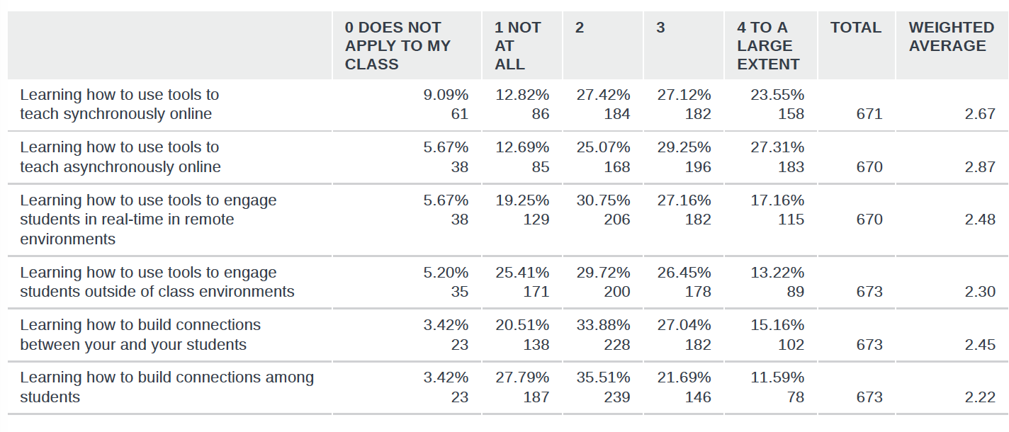 Top Hat results about types of support campuses have provided top prepare faculty for fall 2020