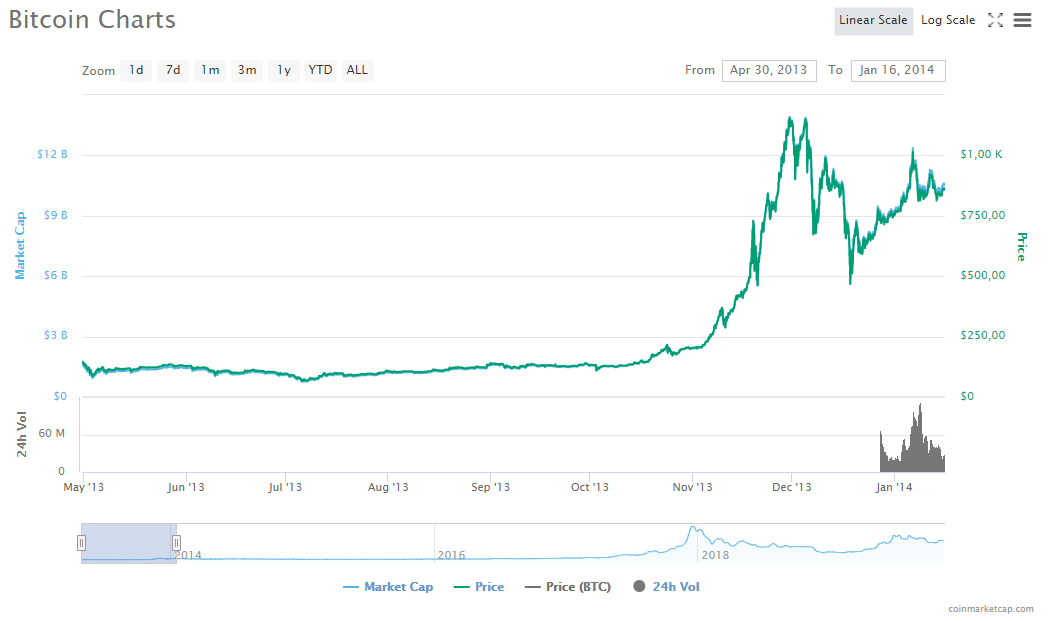 Bitcoin price after halving in 2012 (Coinmarketcap)