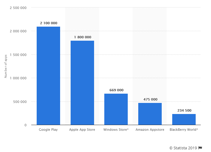 how to launch an app stats
