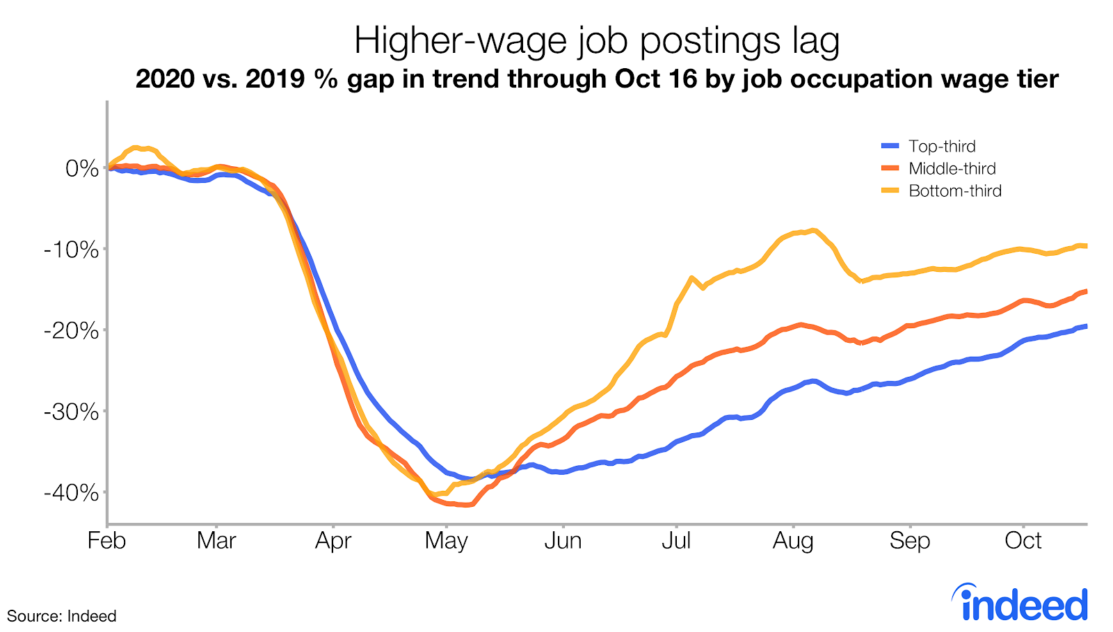 Line graph showing higher-wage job postings lag.