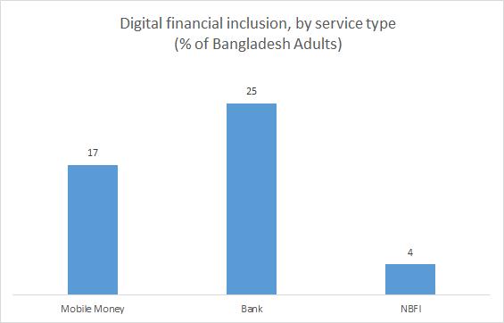Global Fintech Bangladesh