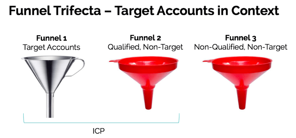 Engagio's 3 funnels