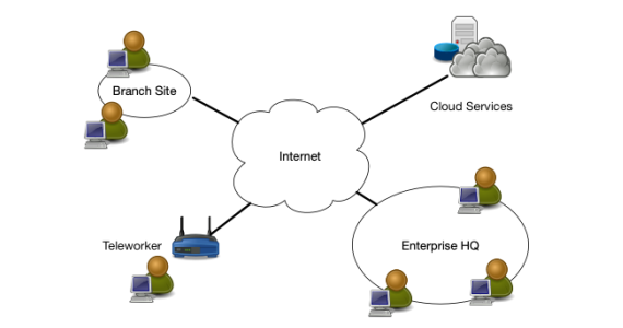 how multiple servers need simultaneous access to the same network in a remote work from home setup and how zero trust architecture can use the cloud to enable this