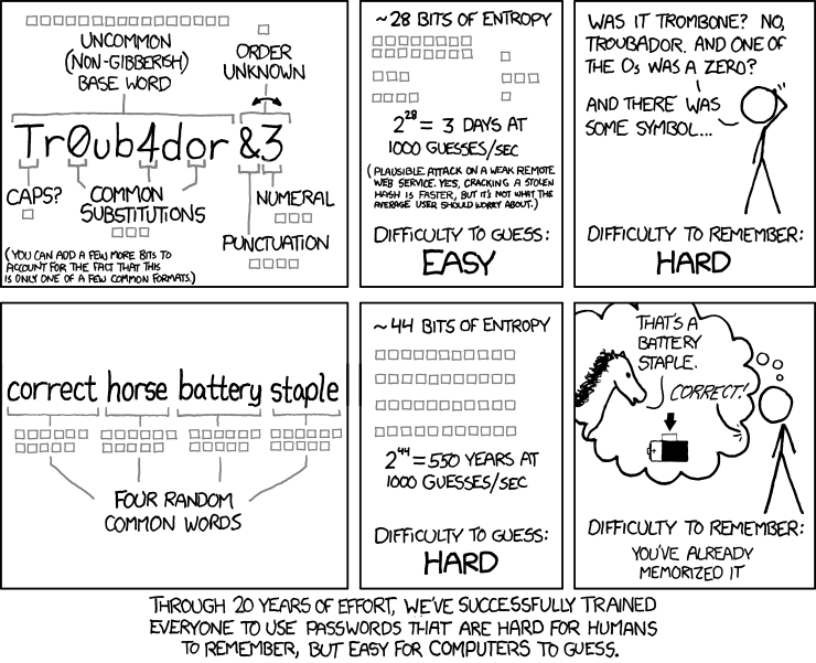 Vignetta di xkcd sulle password